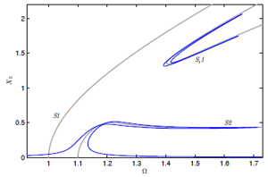 Figure 2: Forced response of fitted model. X2 is amplitude of DOF 2, Ω is forcing frequency