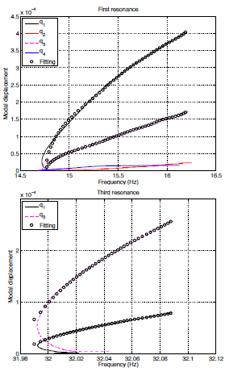 Figure 2: Experimental backbone curves