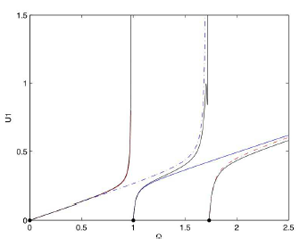 Figure 1: Backbone curves from a 3 degree-of-freedom coupled system with a purely cubic nonlinearity associated with a nonlinear energy sink. U1 is the amplitude of the first mode, and Ω is the response frequency.