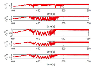 Figure 2: Variation in the behaviour of the drillstring was observed at different stabilizer location.