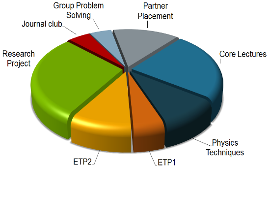 cdt-cmp-pie-chart-550x400