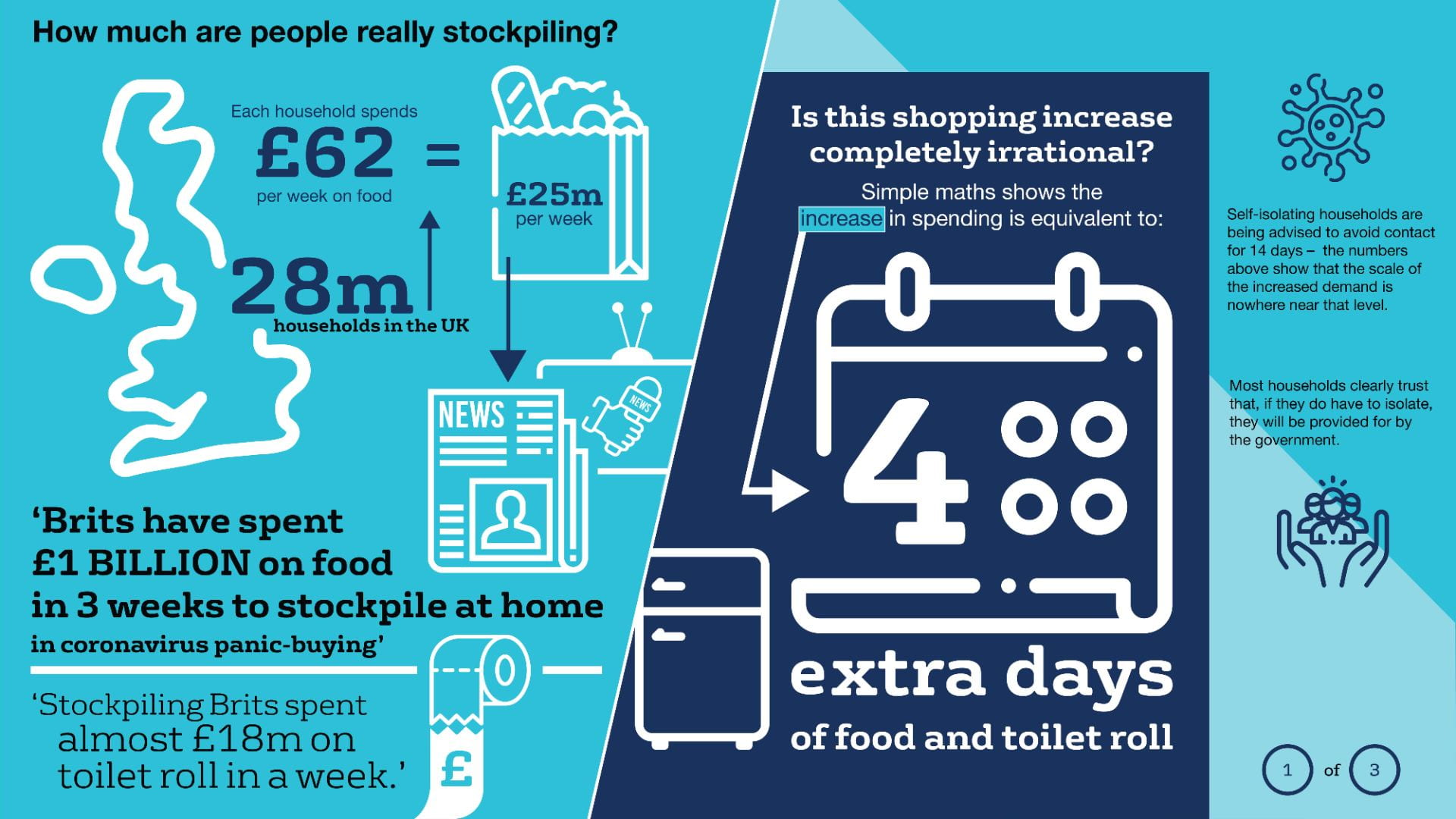 How much are people really stockpiling?