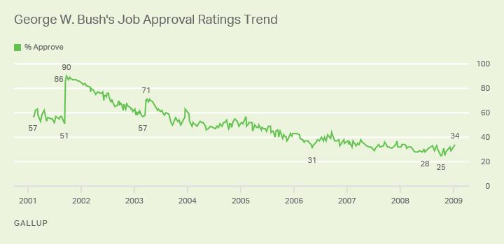 George W.Bush's Job Approval Ratings Trend Chart