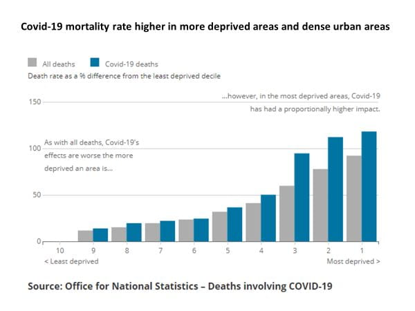 Graph showing Covid-19 mortality rate as a % difference from least deprived decile