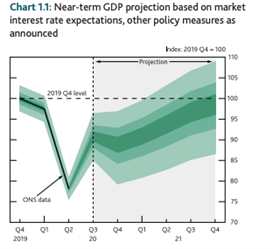 GDP projection chart