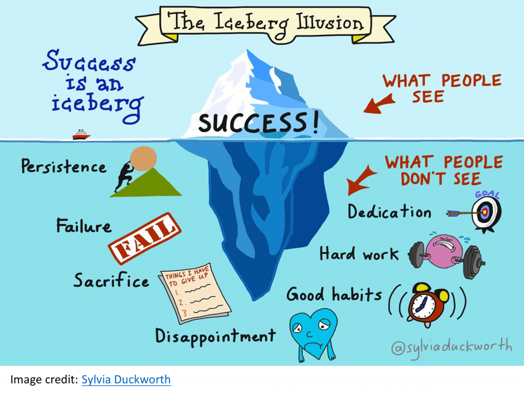 An iceberg image illustrating what people see when it comes to success and what people don't see (e.g. persistences, failure, sacrifice, hard work, dedication)