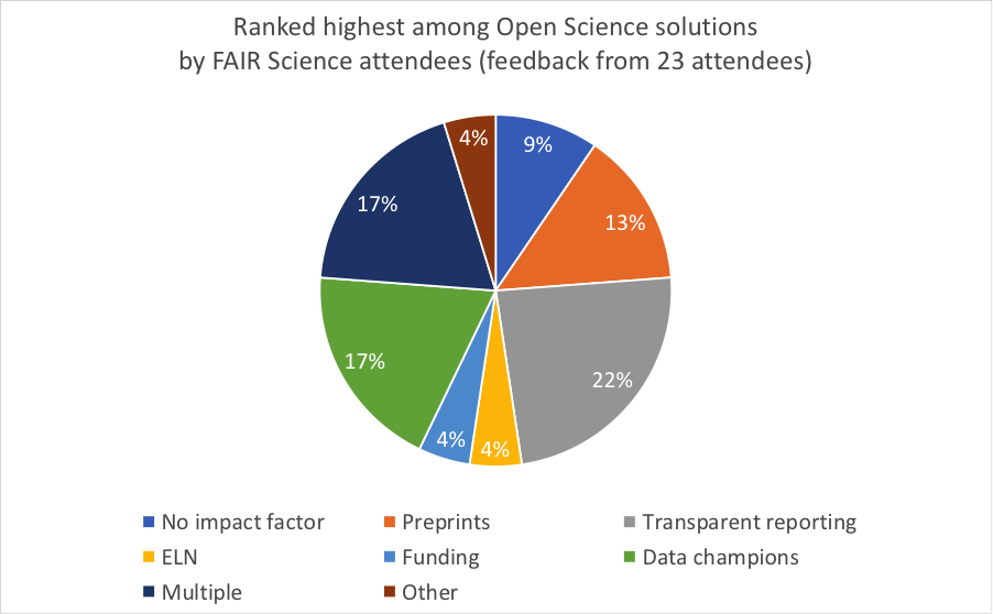 open science initiatives