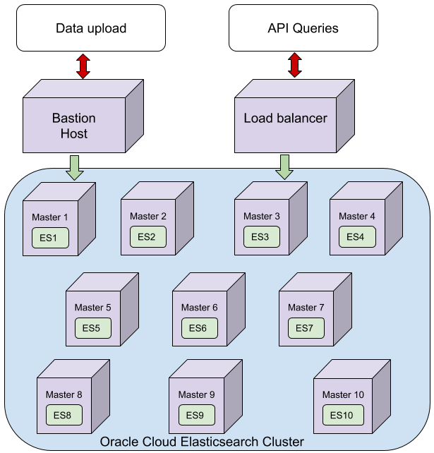 Exploring Elasticsearch architectures with Oracle Cloud