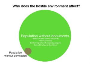 Diagram showing who the hostile environment affects