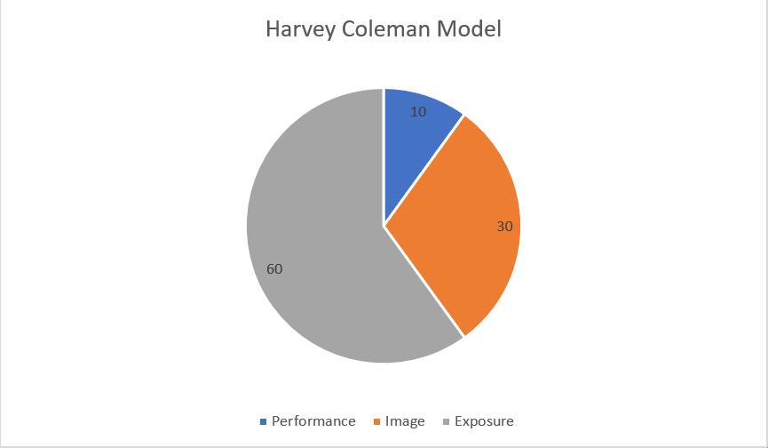 Harvery Coleman Model
