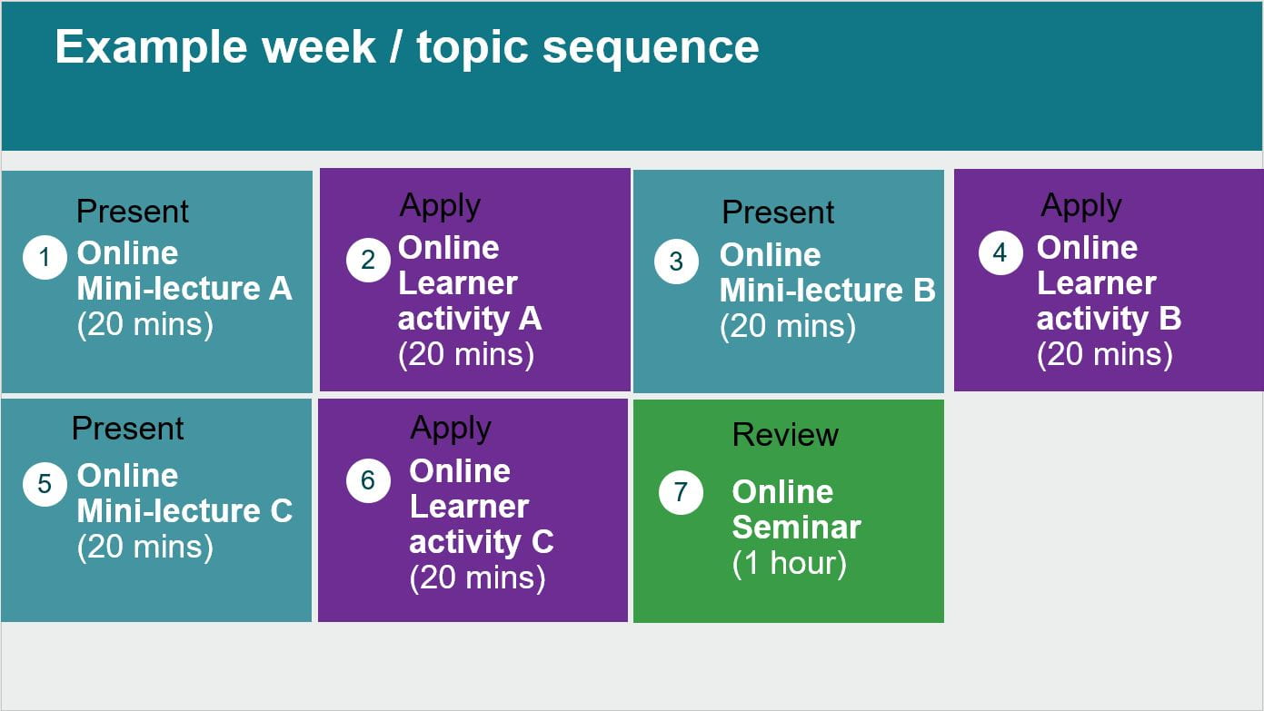 Example week topic sequence A