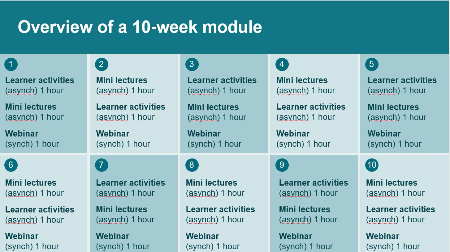 1: learner activities (asynchronous, 1 hour); mini lectures (asynchronous, 1 hour); webinar (synchronous, 1 hour). 2: mini lectures (asynchronous, 1 hour); learner activities (asynchronous, 1 hour); webinar (synchronous, 1 hour); 3: learner activities, mini lectures, webinar (same as before). 4: mini lectures, learner activities, webinar (same as before). And do on until the end of term.