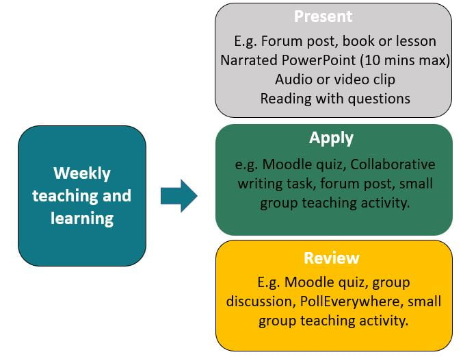 Template learning activities