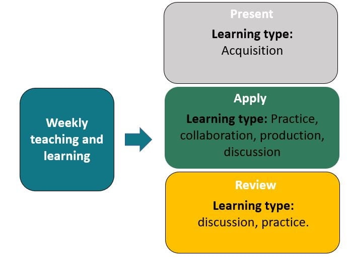 Template learning types