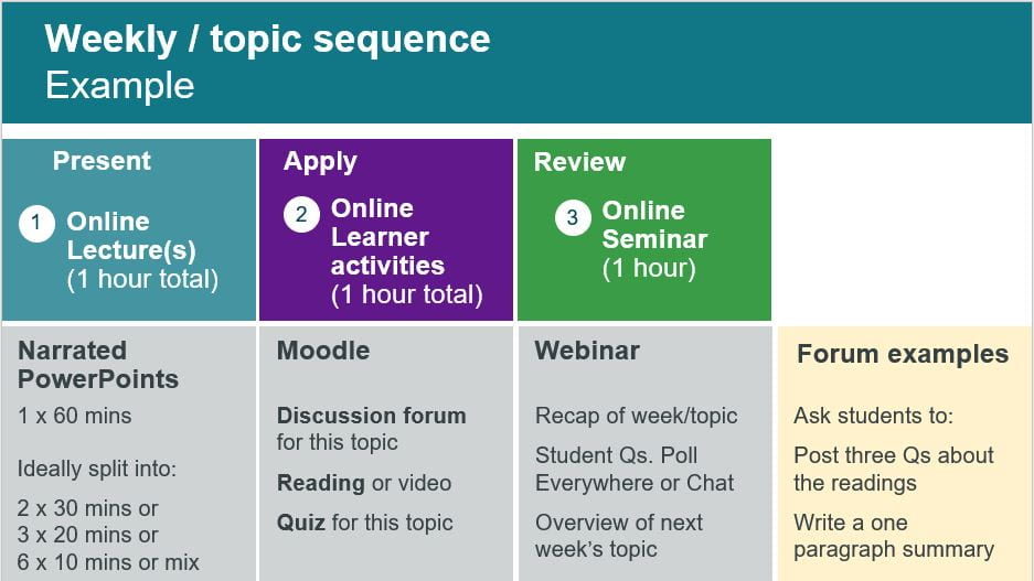 Weekly topic sequence