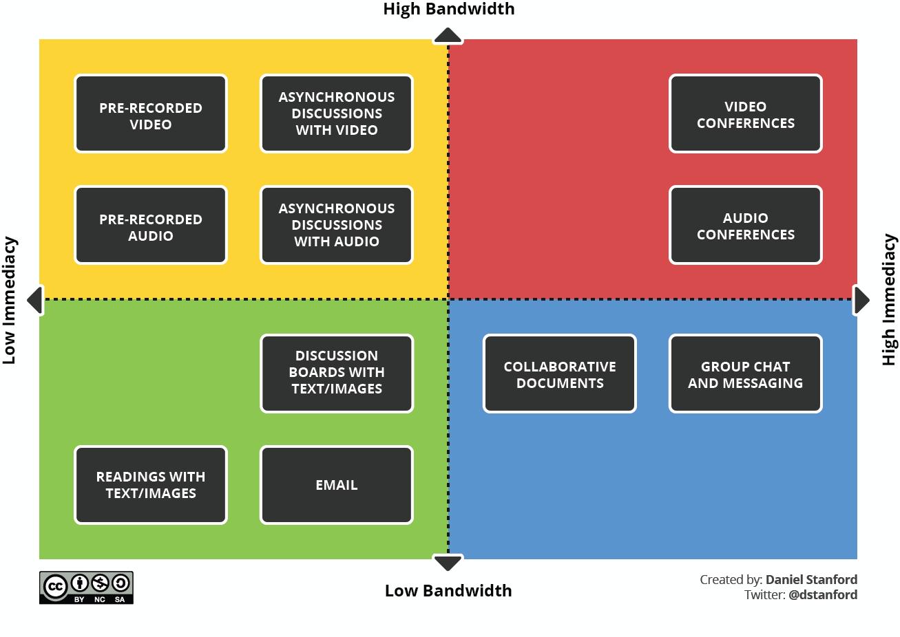 bandwidth-immediacy-matrix-by-Daniel-Stanford