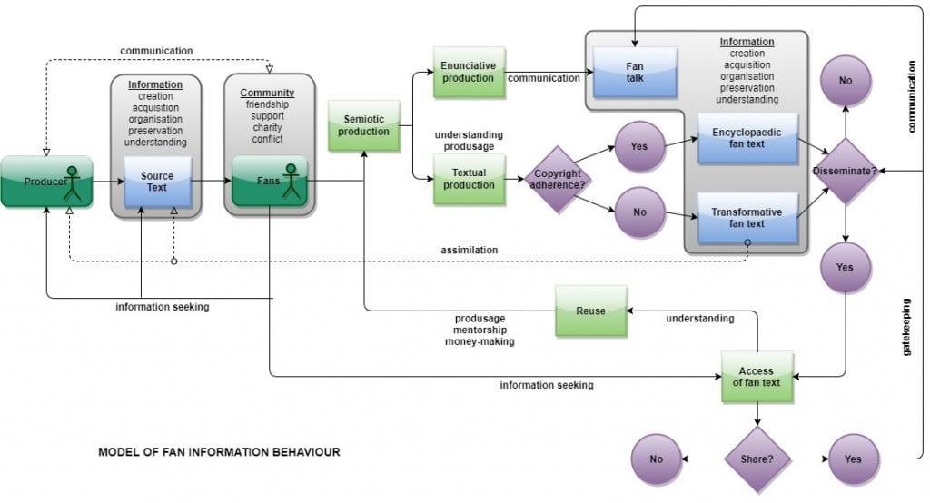 Model of Fan Information Behaviour