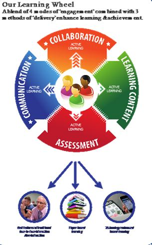 Learning Wheel from http://www.blackburn.ac.uk/about-us/welcome/65m-student-village/learning-through-technology/