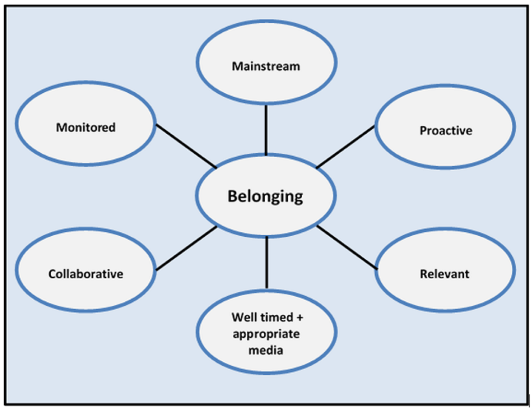Model showing the characteristics of effective interventions and approaches to foster belonging: mainstream, proactive, relevant, collaborative, monitored and well-timed using appropriate media.