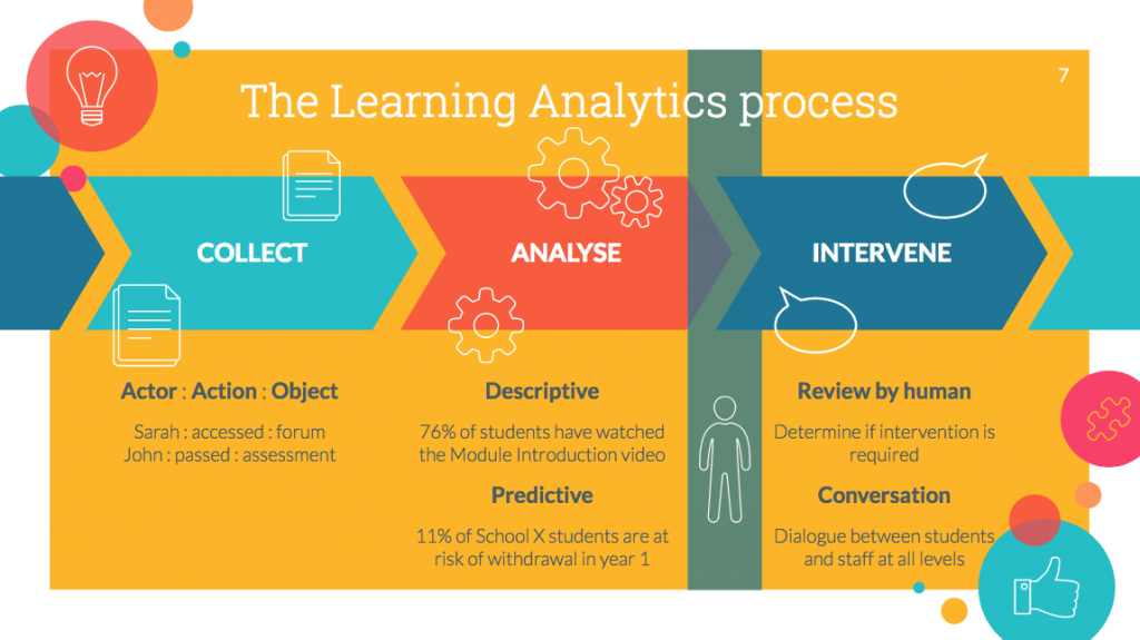 The Learning Analytics process