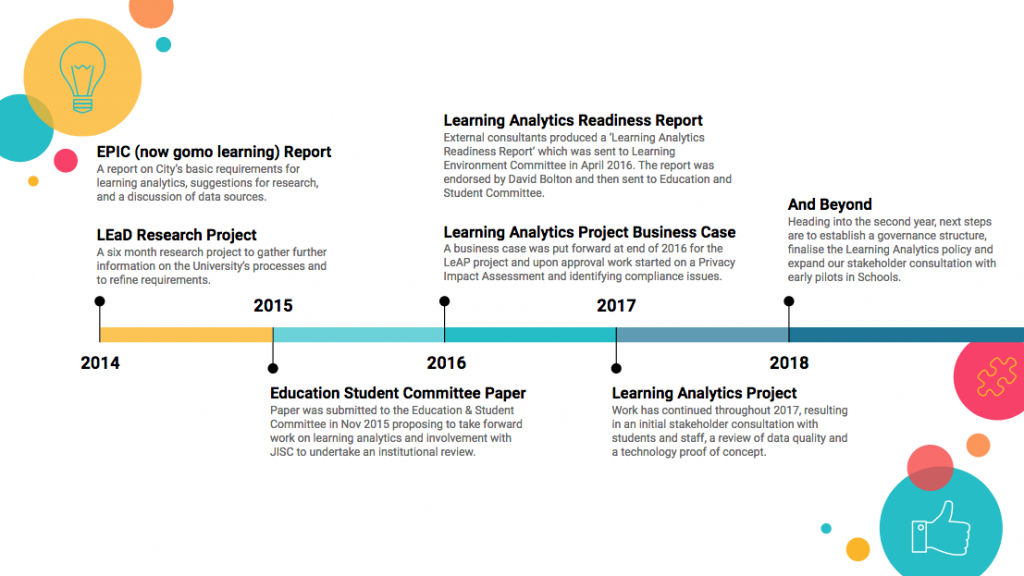 Timeline of Learning Analytics at City