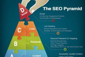 The SEO Pyramid - a. content, b. keywords, c. links, d. social media