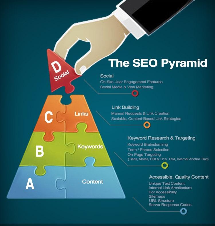 The SEO Pyramid - a. content, b. keywords, c. links, d. social media