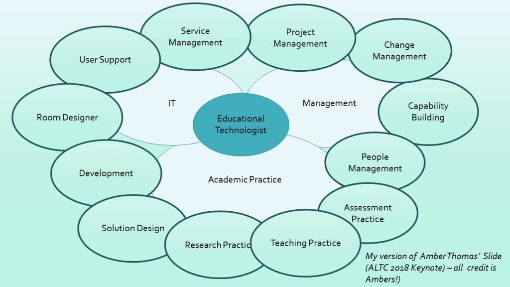 The many roles of an Educational Technologist