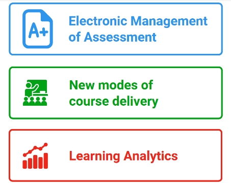 Top three TEL challenges - Electronic Management of Assessment, New modes of course delivery and Learning Analytics
