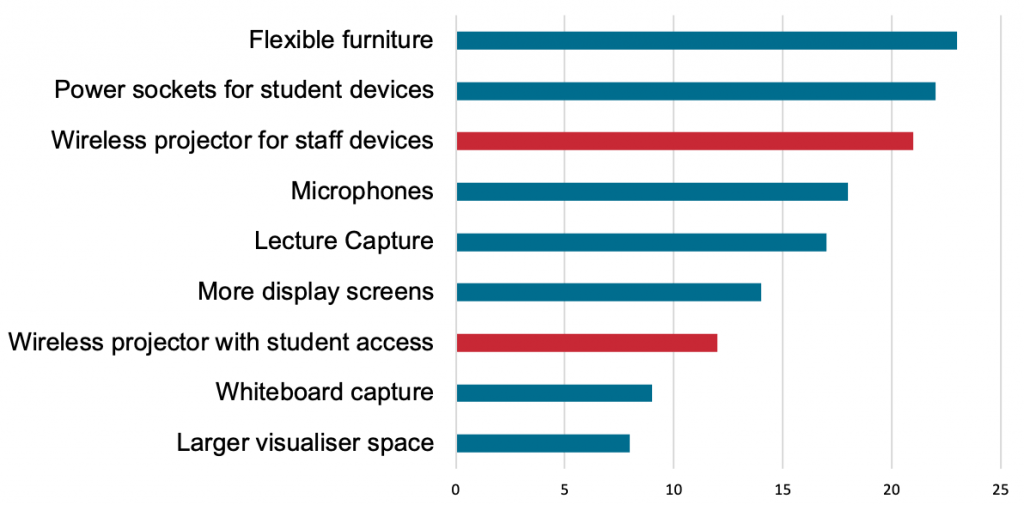 Staff responses to survey question on what they'd like to see more of in City's learning spaces (2014-15)