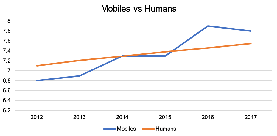 Graph comparing the number of active mobile connections vs the global human population (billions)