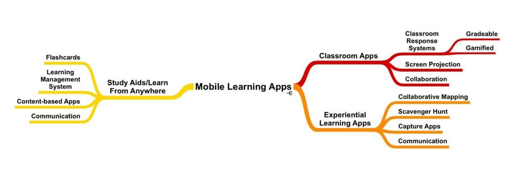 Taxonomy of mobile learning apps (DePaul Mobile Learning Initiative)