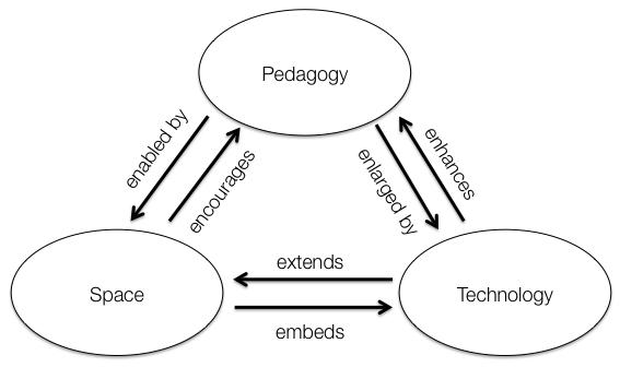 Pedagogy-Space-Technology framework, PST