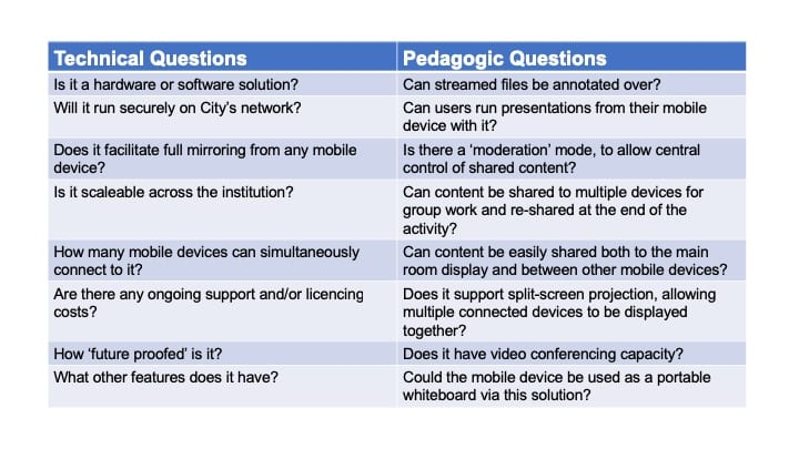 Technological and pedagogical questions to ask of wireless collaboration candidate technologies