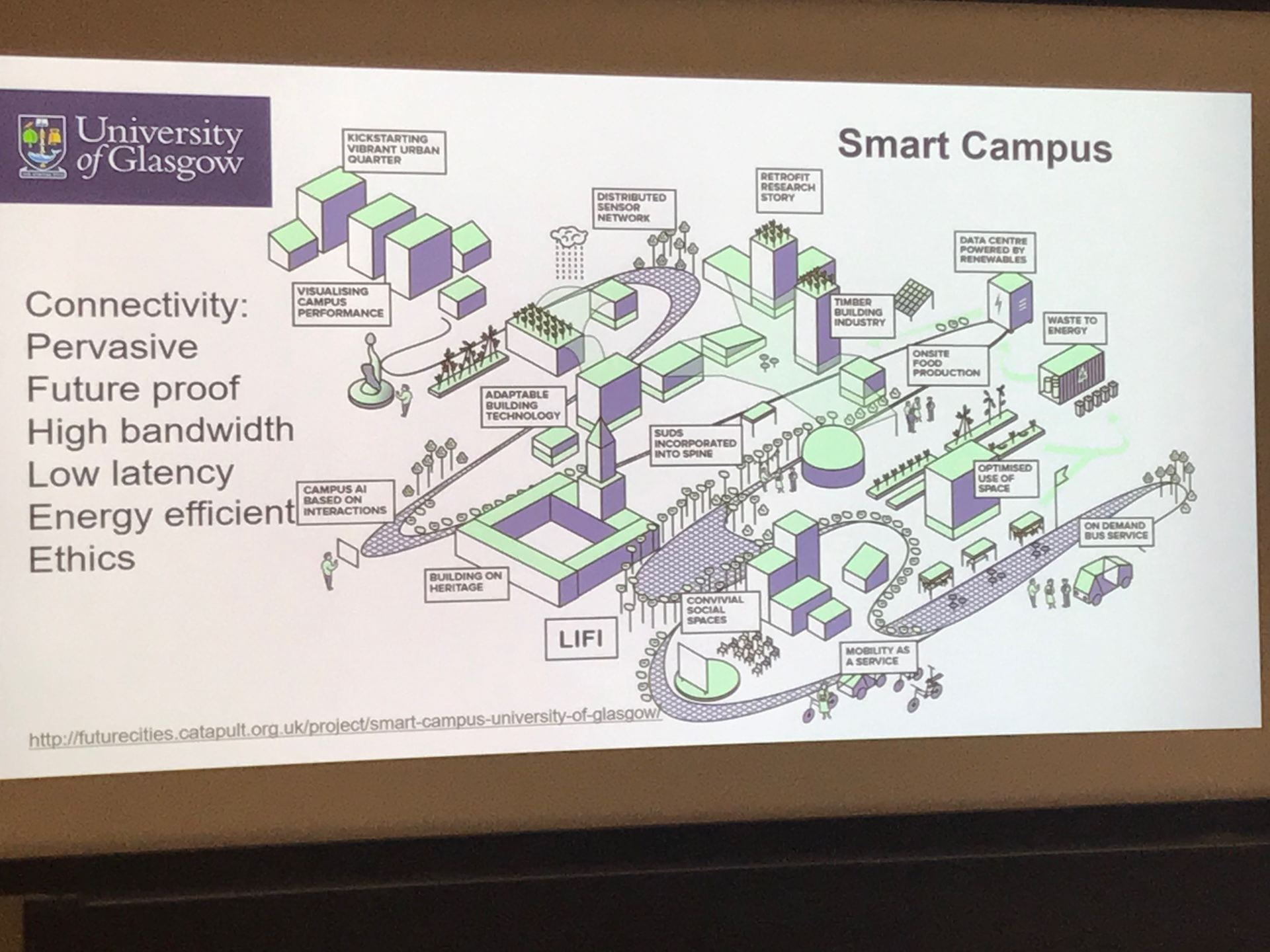 Slide showing diagram of the University of Glasgow's smart campus vision.