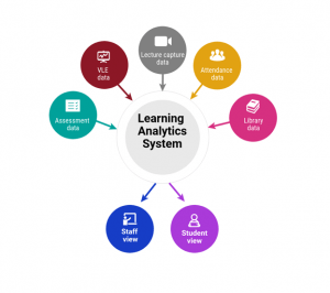 Picture of assessment, vle, lecture capture, attendance and library data feeding into a learning analytics system, which can be viewed by staff and students.