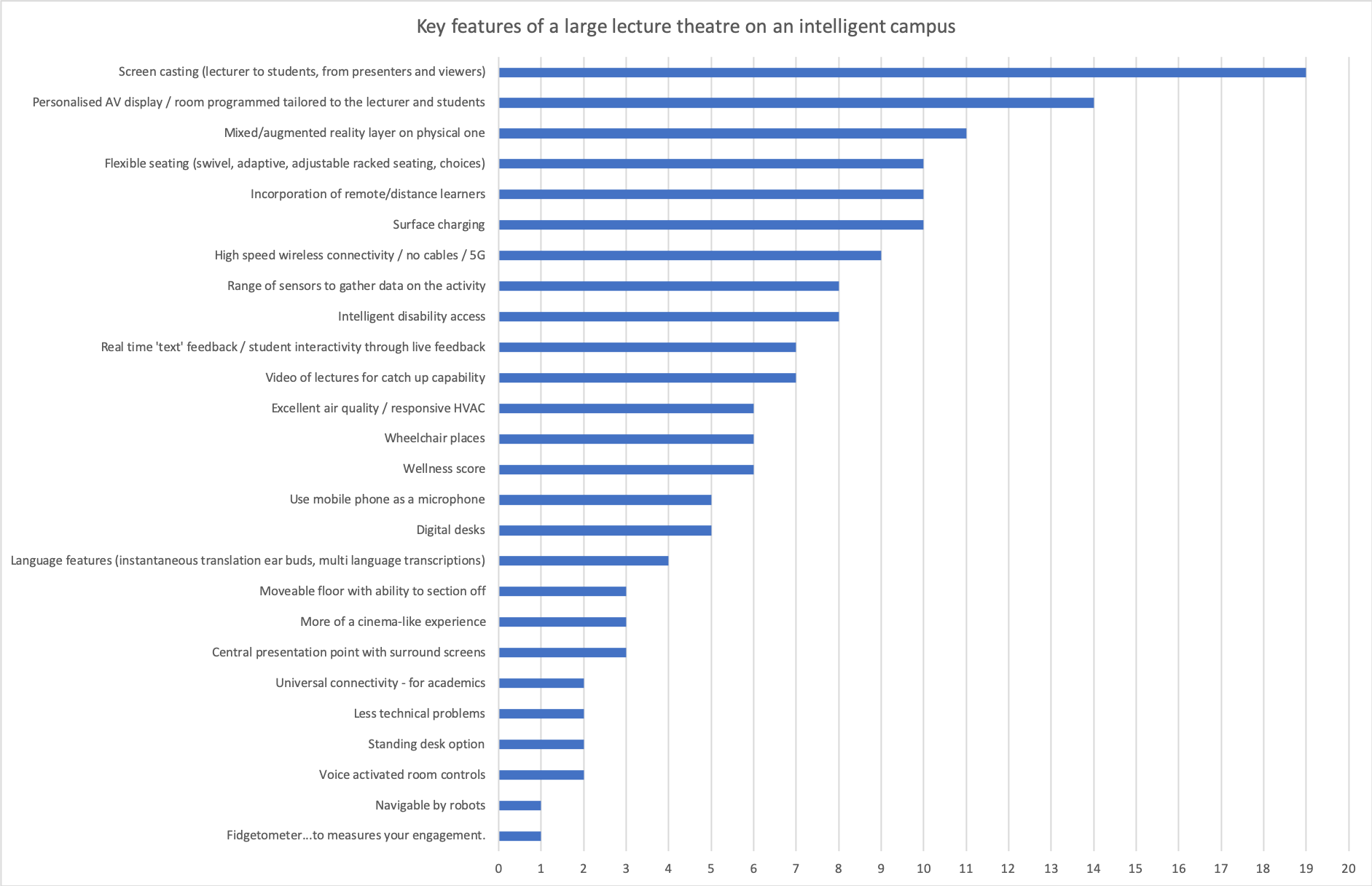 Graph of features recommended by audience members of possible key featutes for a large lecture theatre in the future