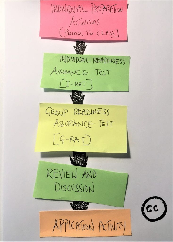 sticky notes with TBL headers