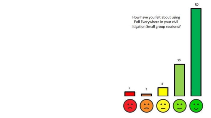 Graph showing student feedback on their use of Poll Everywhere in their classes