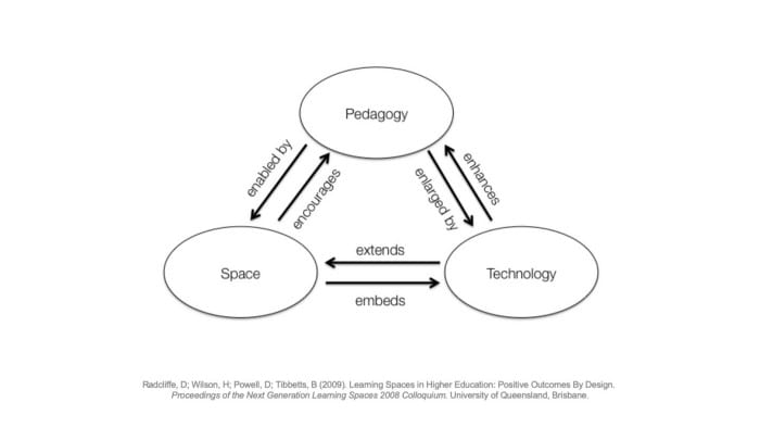Graphic of Pedagogy-Space-Technology framework