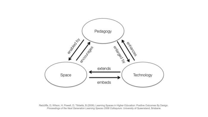 Graphic of Pedagogy-Space-Technology framework
