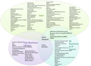 Database venn diagram