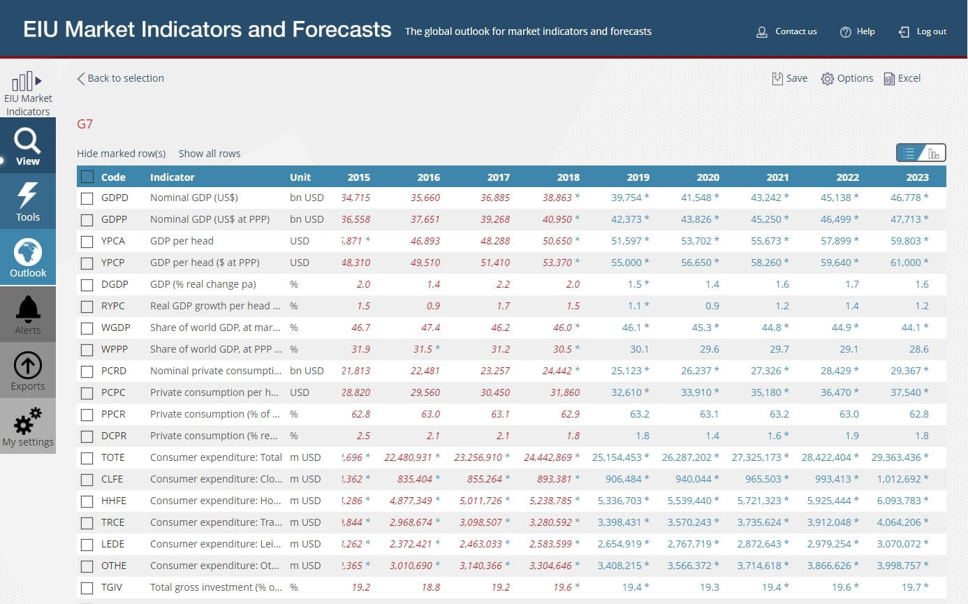 New databases: EIU Country Data and EIU Market Indicators and Forecasts