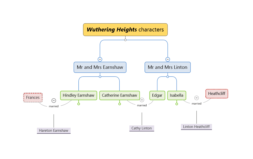 A mindmap of Wuthering Heights characters and their relationships.