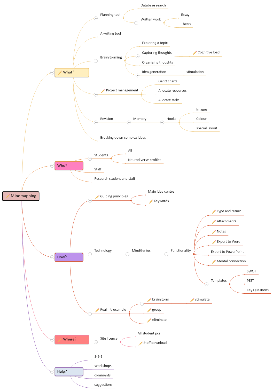 A mindmap about mindmapping with more structure