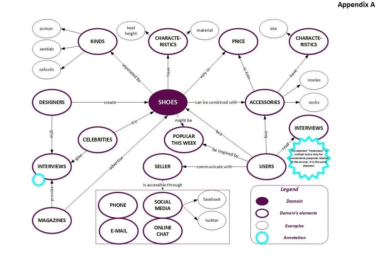 Creating domain model dimitra dimitrakopoulou in order to create a detailed but ellegant domain model as part of the coursework in information architecture i tried to collect as many information as ccuart Image collections