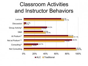 Classroom Activties and Instructor Behaviours in Traditional and Active Learning Classrooms