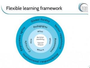HEA Flexible Learning Framework