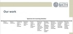 Spectrum of e-learning