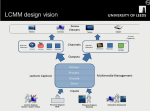 The Lecture Capture Multimedia Management Platform design showing how inputs, processing and outputs are delivered.
